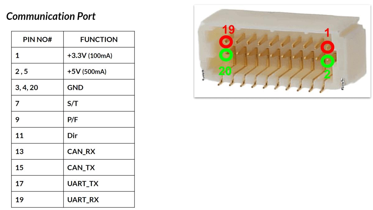 Communication Port 1