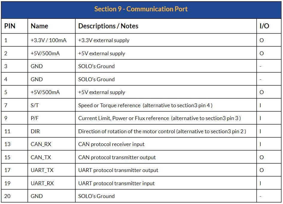 Datasheet - SOLO Beta 12