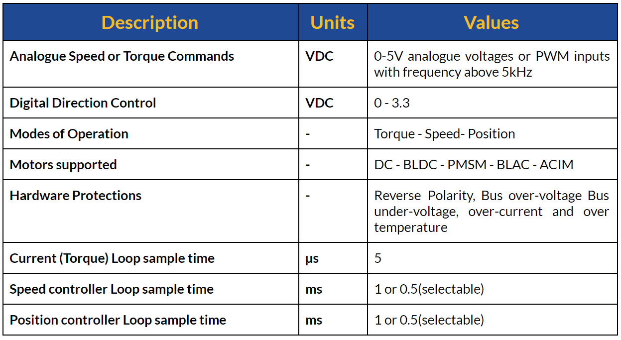 Control Specifications