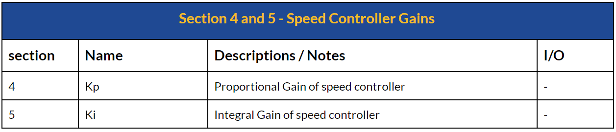 Speed Controller Gains