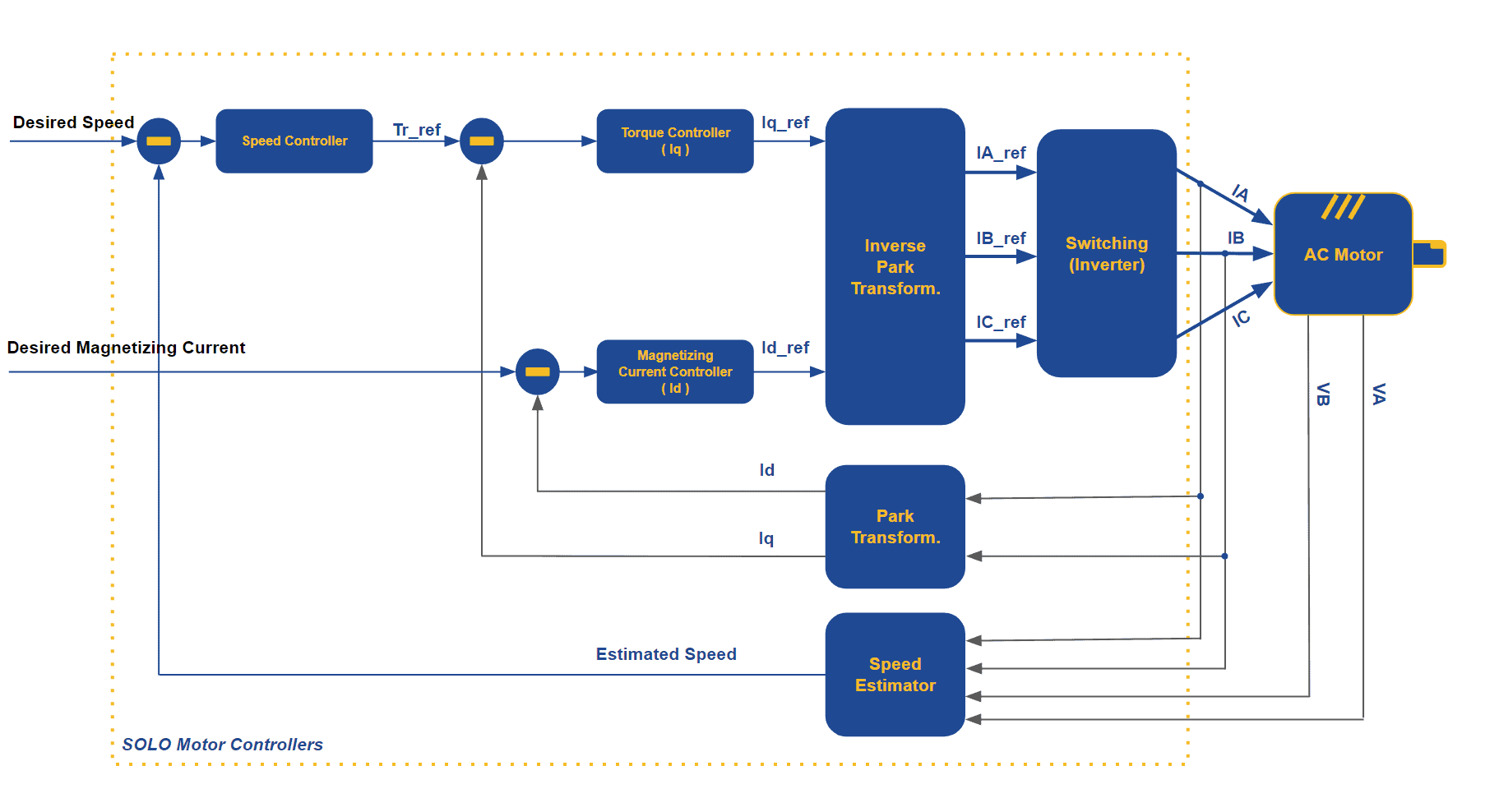 Both of the mentioned control parameters above, are accessible to the user, and the user can define the desired value for each of them as can be seen in the following wiring Diagram in its simplest form by using manual (analoge) standalone control mode:
